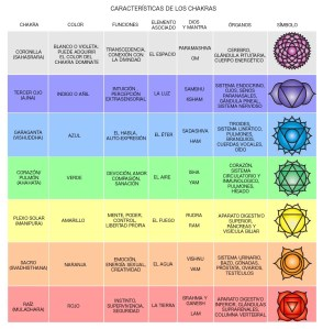 tablachakras